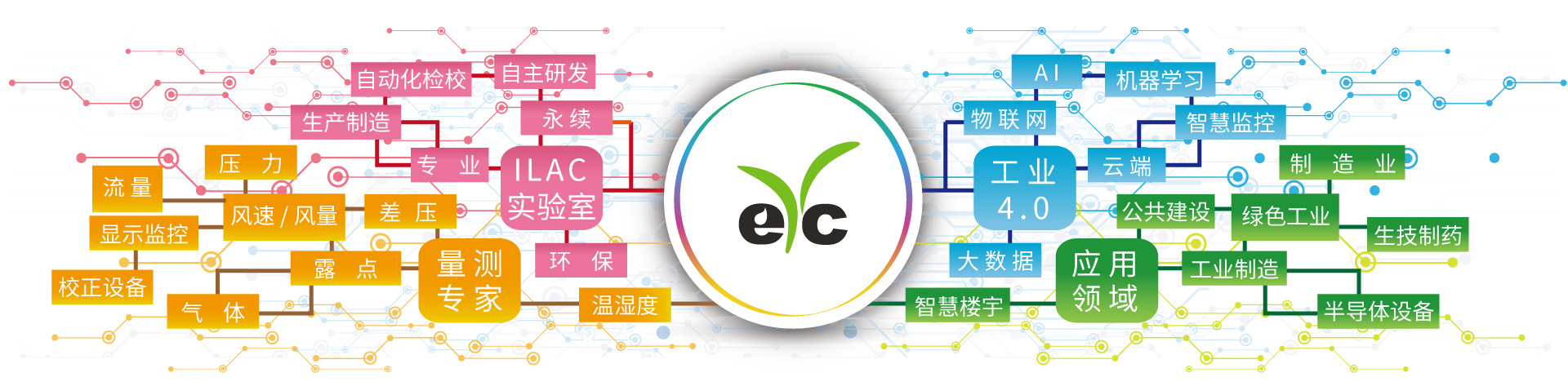 eYc AIot Solution